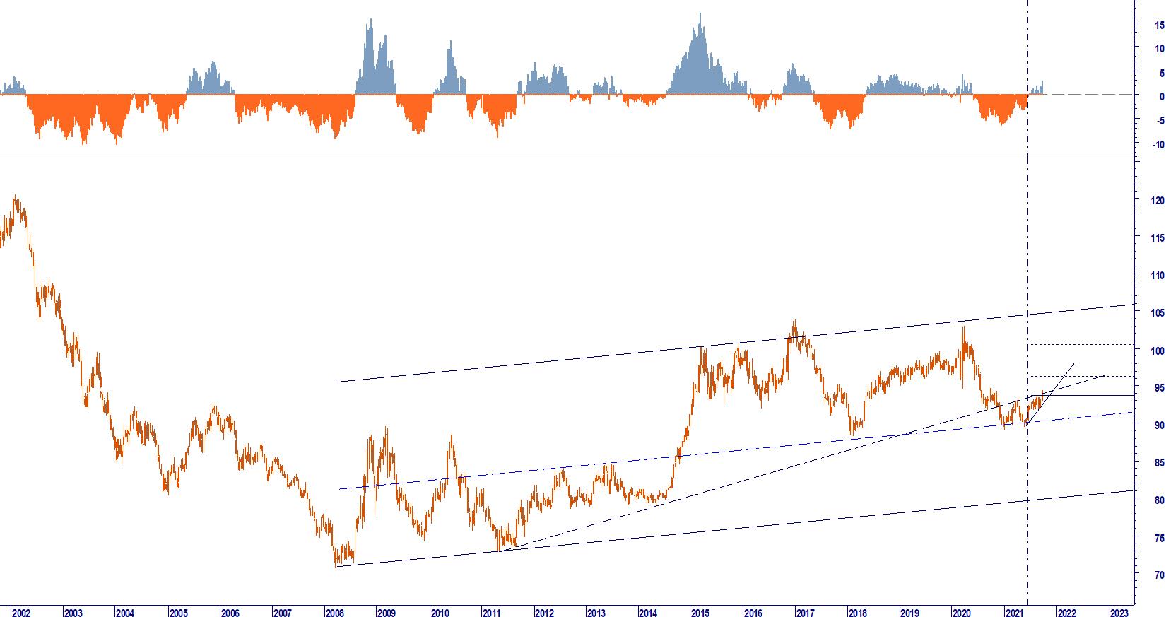 WB ANALYTICS: EUR USD B_T