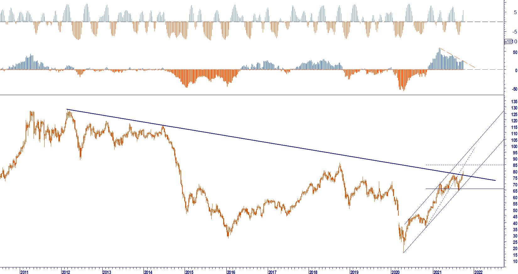 WB ANALYTICS: BRENT OIL USD BAR