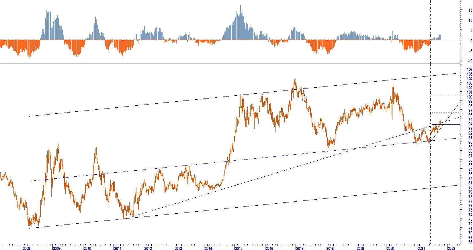 US DOLLAR IN CONSOLIDAMENTO IN ASIA